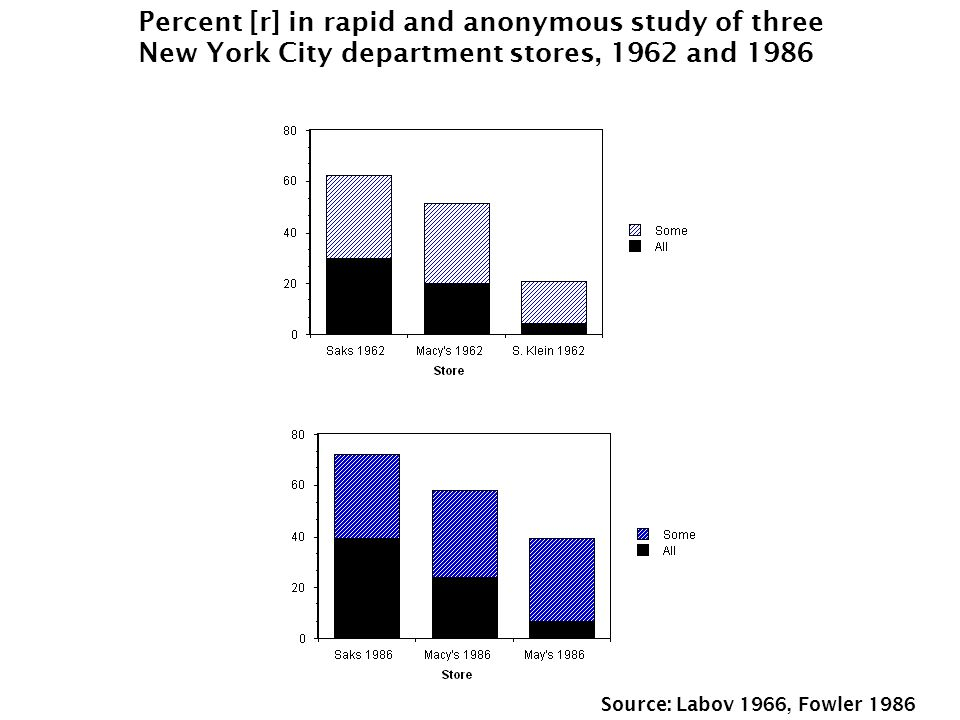 Percent [r] in rapid and anonymous study of three New York City department stores, 1962 and 1986